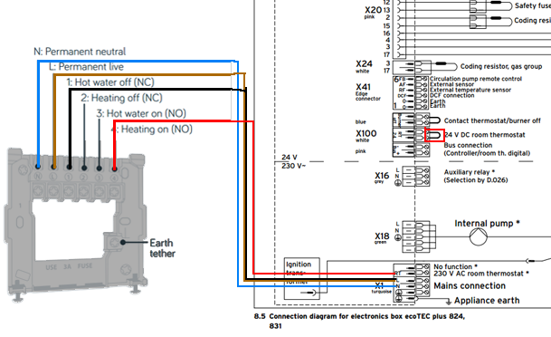 831 Ecotec Pro - Heating and Hot Water